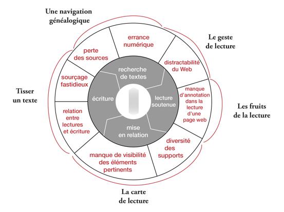 fil-dariane-lecture-annotations